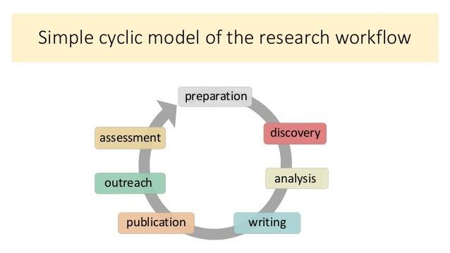 WEB&Z - 101 Innovations in Scholarly Communication Slide 3
