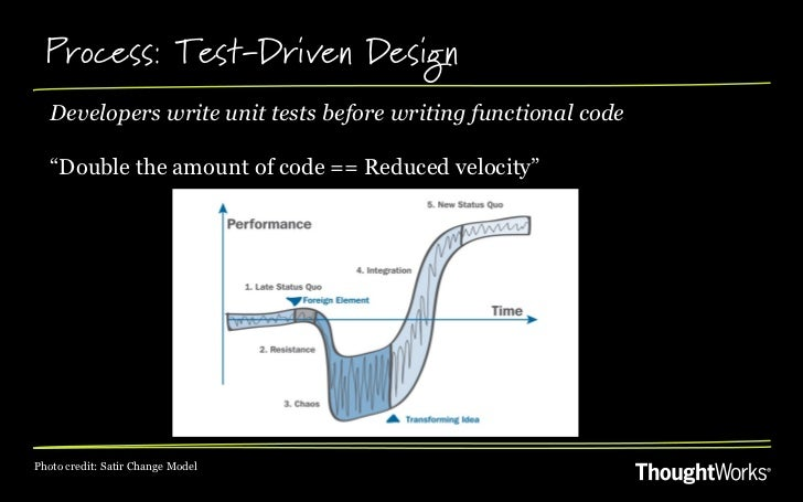 """Process: Test-Driven Design   Developers write unit tests before writing functional code   """"Double the amount of code == R..."""