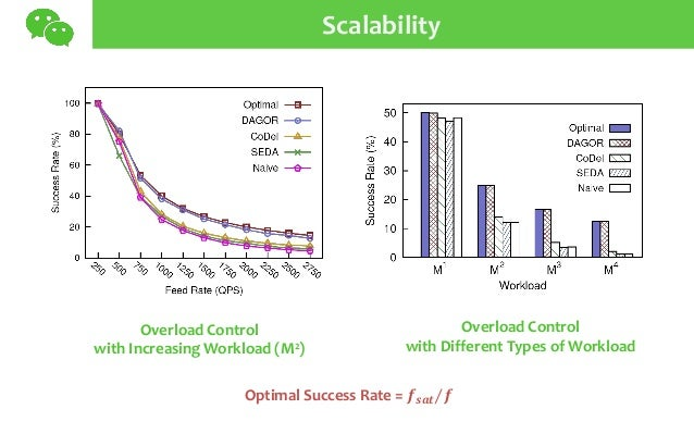 Scalability Overload Control with Increasing Workload (M2) Overload Control with Different Types of Workload Optimal Succe...