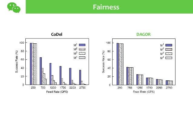 Fairness CoDel DAGOR