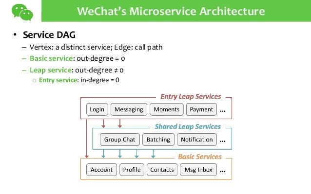 WeChat's Microservice Architecture • Service DAG – Vertex: a distinct service; Edge: call path – Basic service: out-degree...