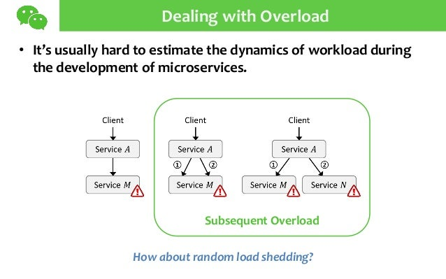 Dealing with Overload • It's usually hard to estimate the dynamics of workload during the development of microservices. Su...