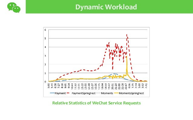 Dynamic Workload Relative Statistics of WeChat Service Requests