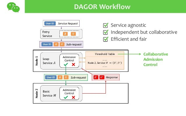 DAGOR Workflow Service agnostic Independent but collaborative Efficient and fair Collaborative Admission Control