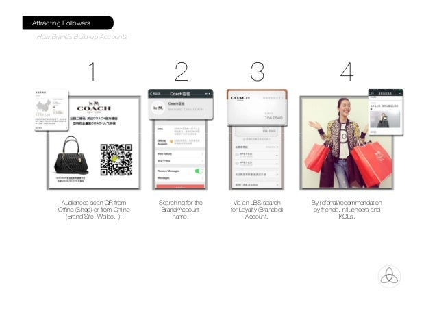 Audiences scan QR from Offline (Shop) or from Online (Brand Site, Weibo...). Searching for the Brand/Account name. Via an ...