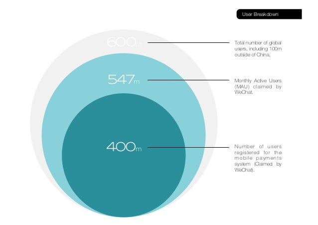500m User Breakdown 400m 547m 600m Total number of global users, including 100m outside of China. Monthly Active Users (MA...