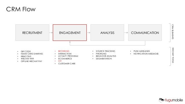 CRM Flow RECRUITMENT ENGAGEMENT ANALYSIS COMMUNICATION • QR CODE • NAME CARD SHARING • IBEACONS • WECHAT WIFI • OFFLINE WE...