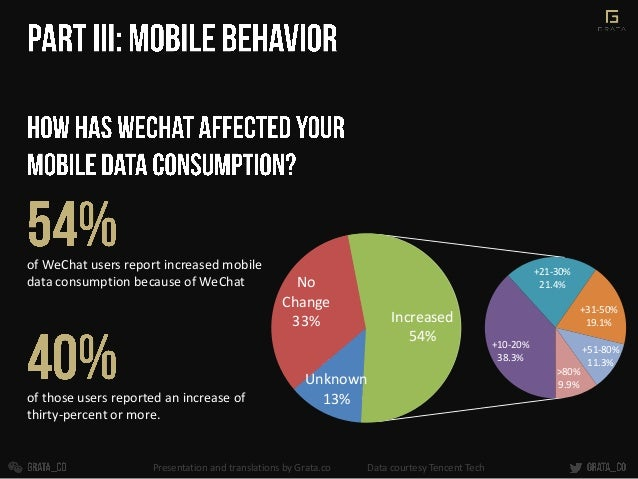 of WeChat users report increased mobile data consumption because of WeChat of those users reported an increase of thirty-p...