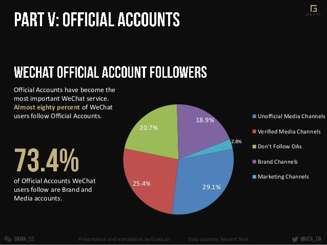of Official Accounts WeChat users follow are Brand and Media accounts. 29.1% 25.4% 20.7% 18.9% 2.8% Unofficial Media Chann...