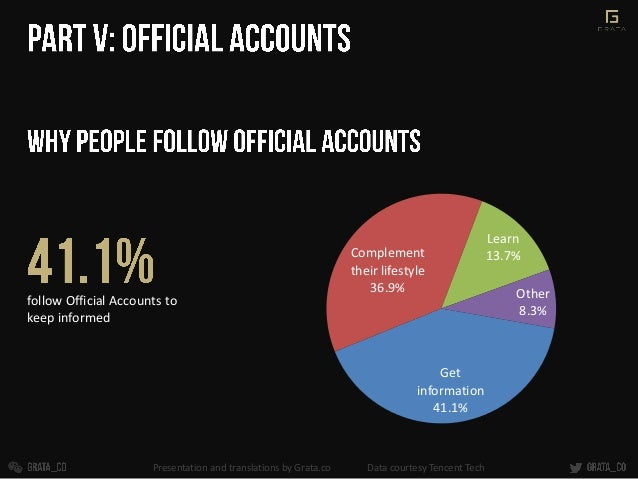 follow Official Accounts to keep informed Get information 41.1% Complement their lifestyle 36.9% Learn 13.7% Other 8.3% Pr...