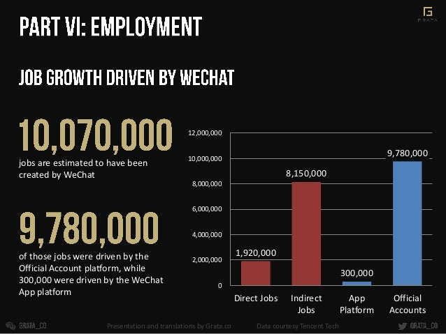 jobs are estimated to have been created by WeChat 1,920,000 8,150,000 300,000 9,780,000 0 2,000,000 4,000,000 6,000,000 8,...