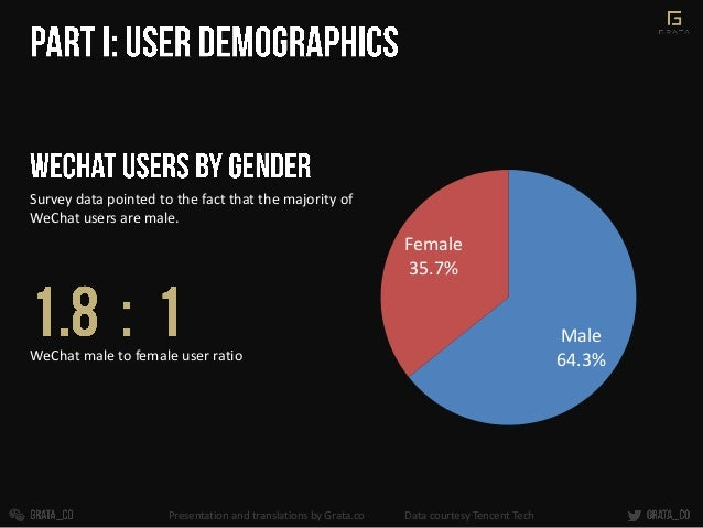 Survey data pointed to the fact that the majority of WeChat users are male. Male 64.3% Female 35.7% WeChat male to female ...