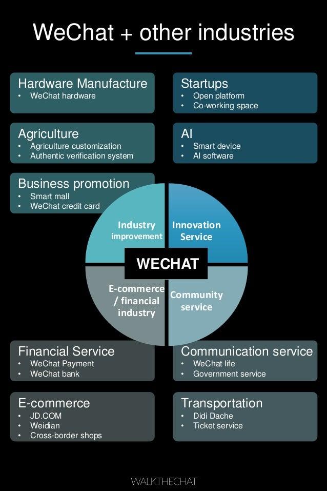 Financial Service • WeChat Payment • WeChat bank E-commerce • JD.COM • Weidian • Cross-border shops Startups • Open platfo...