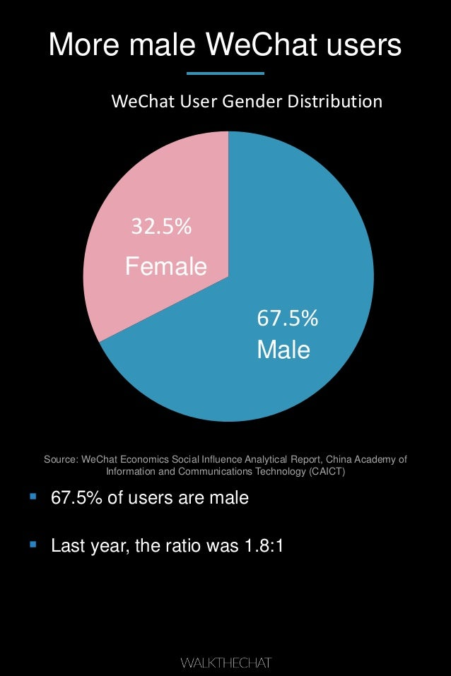 More male WeChat users 67.5% 32.5% WeChat User Gender Distribution  67.5% of users are male  Last year, the ratio was 1....