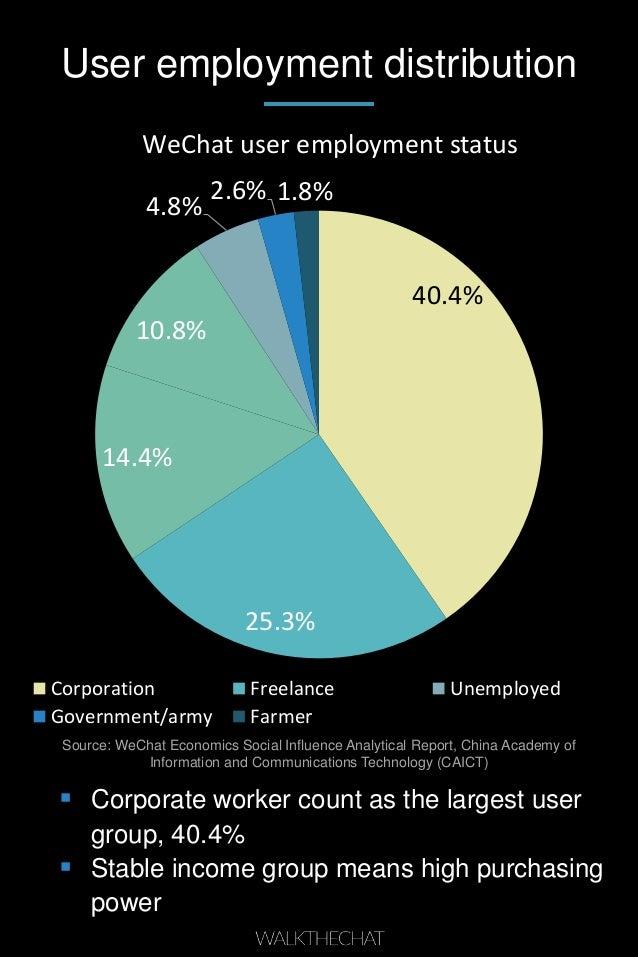User employment distribution 40.4% 25.3% 14.4% 10.8% 4.8% 2.6% 1.8% WeChat user employment status Corporation Freelance Un...