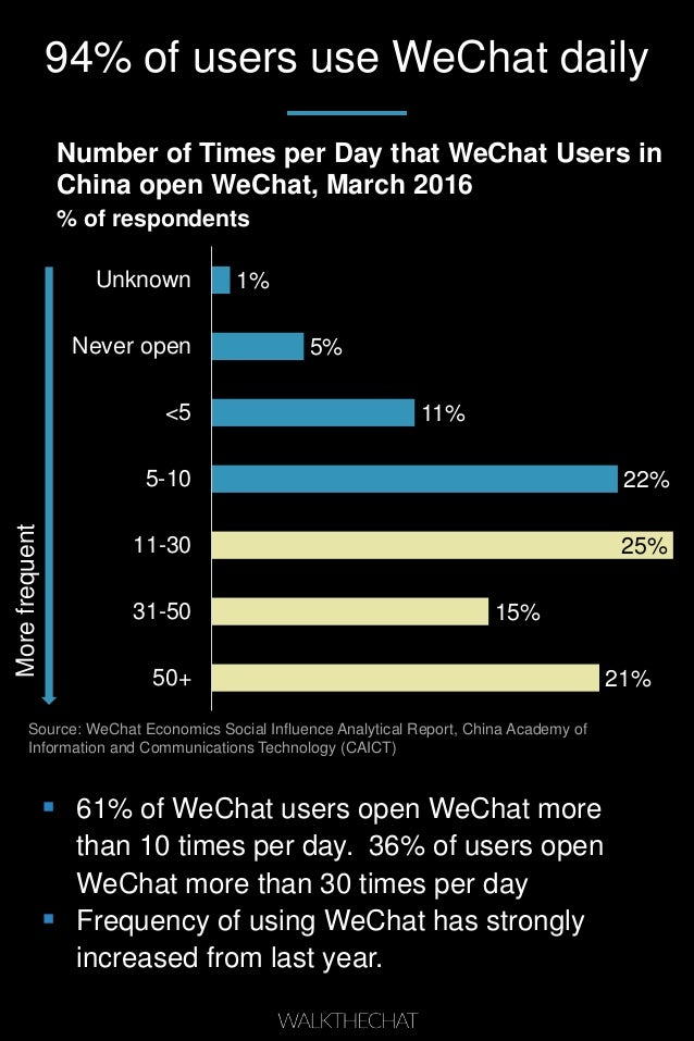 94% of users use WeChat daily  61% of WeChat users open WeChat more than 10 times per day. 36% of users open WeChat more ...