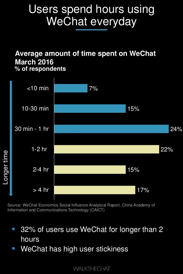 Users spend hours using WeChat everyday  32% of users use WeChat for longer than 2 hours  WeChat has high user stickines...
