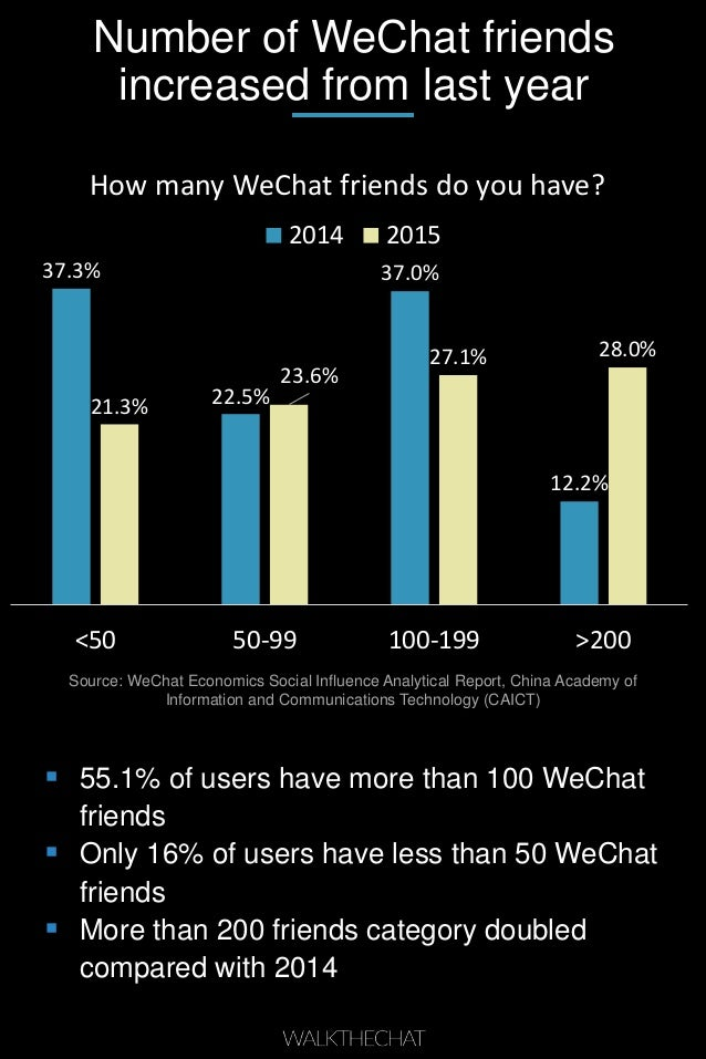 Number of WeChat friends increased from last year 37.3% 22.5% 37.0% 12.2% 21.3% 23.6% 27.1% 28.0% <50 50-99 100-199 >200 H...