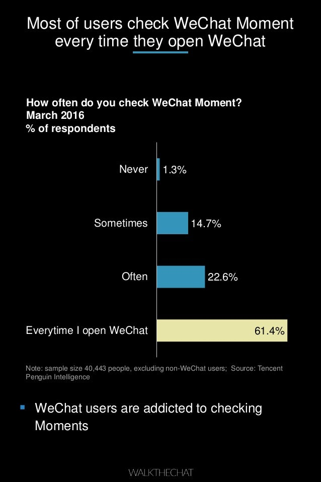 Most of users check WeChat Moment every time they open WeChat How often do you check WeChat Moment? March 2016 % of respon...