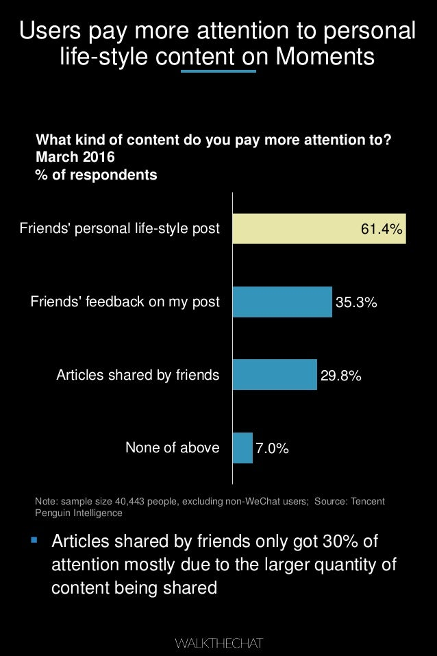 Users pay more attention to personal life-style content on Moments What kind of content do you pay more attention to? Marc...