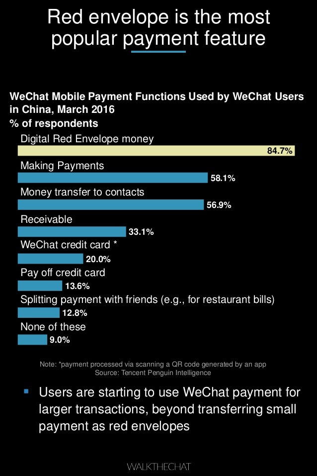 Red envelope is the most popular payment feature WeChat Mobile Payment Functions Used by WeChat Users in China, March 2016...