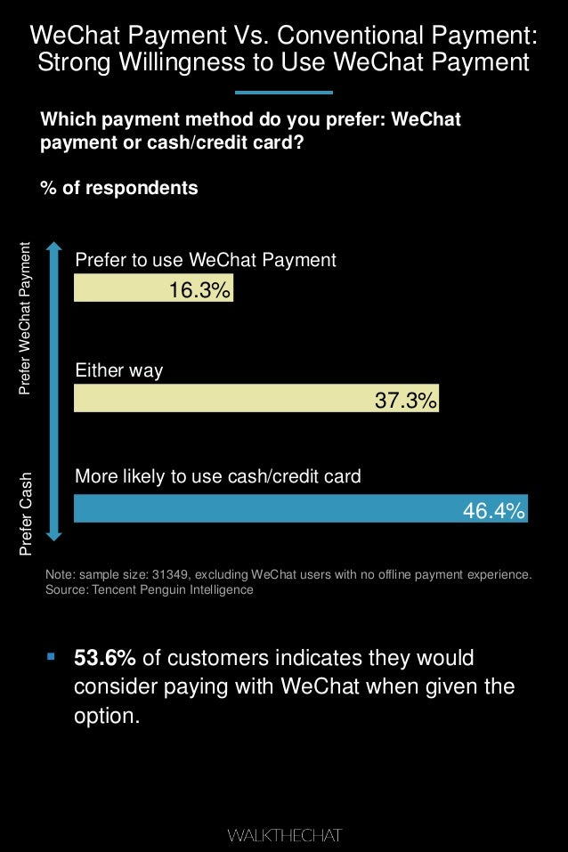 WeChat Payment Vs. Conventional Payment: Strong Willingness to Use WeChat Payment 46.4% 37.3% 16.3% Note: sample size: 313...