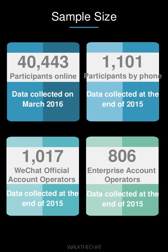 Sample Size 40,443 Participants online Data collected on March 2016 1,101 Participants by phone Data collected at the end ...