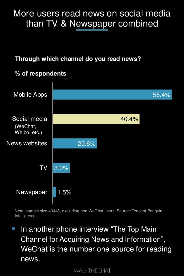 More users read news on social media than TV & Newspaper combined Through which channel do you read news? % of respondents...
