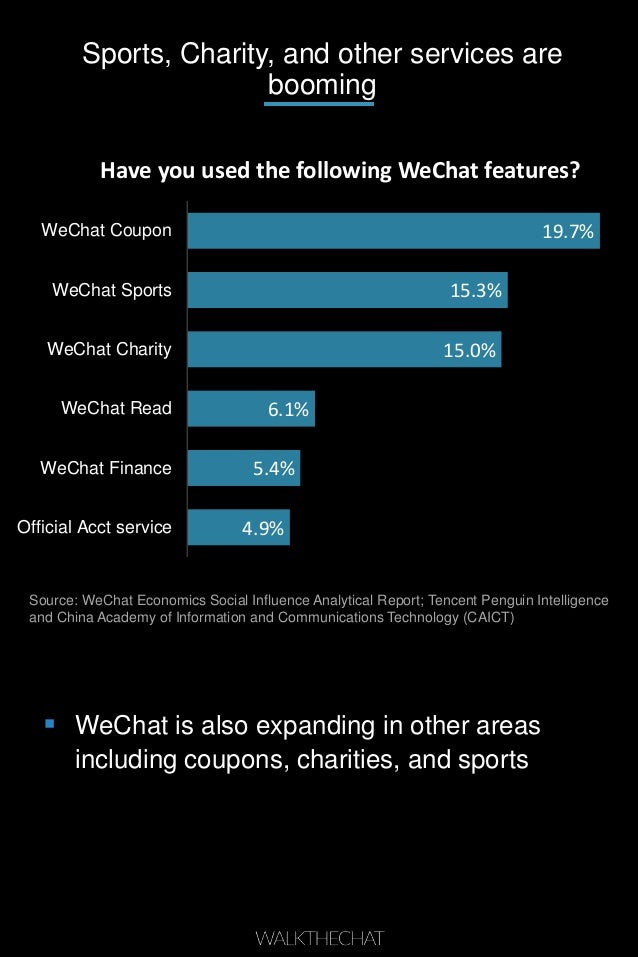 Sports, Charity, and other services are booming 4.9% 5.4% 6.1% 15.0% 15.3% 19.7% Official Acct service WeChat Finance WeCh...