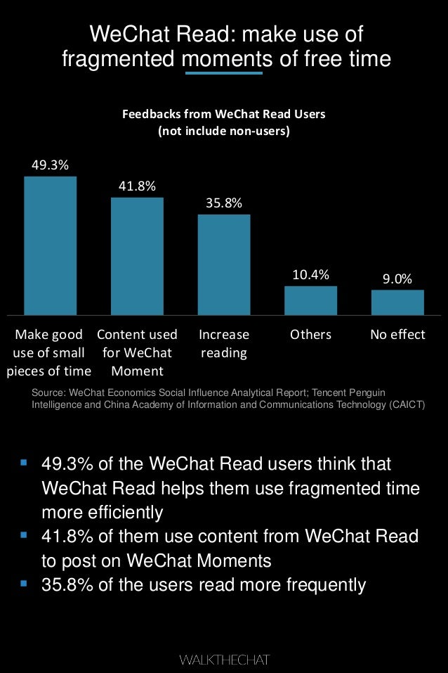 WeChat Read: make use of fragmented moments of free time 49.3% 41.8% 35.8% 10.4% 9.0% Make good use of small pieces of tim...