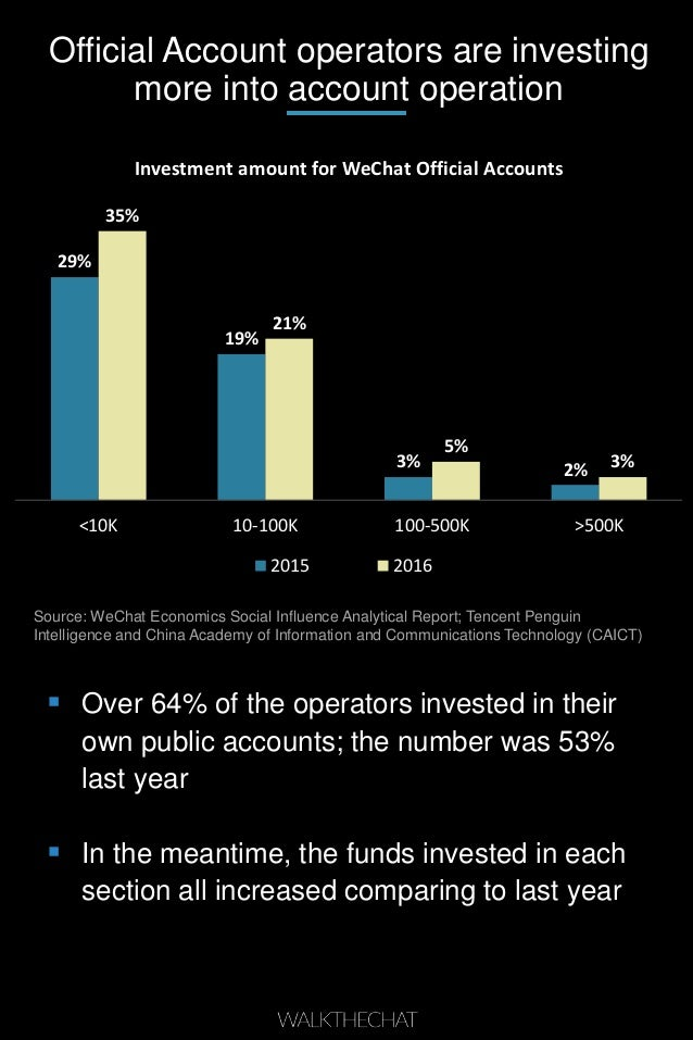 Official Account operators are investing more into account operation 29% 19% 3% 2% 35% 21% 5% 3% <10K 10-100K 100-500K >50...