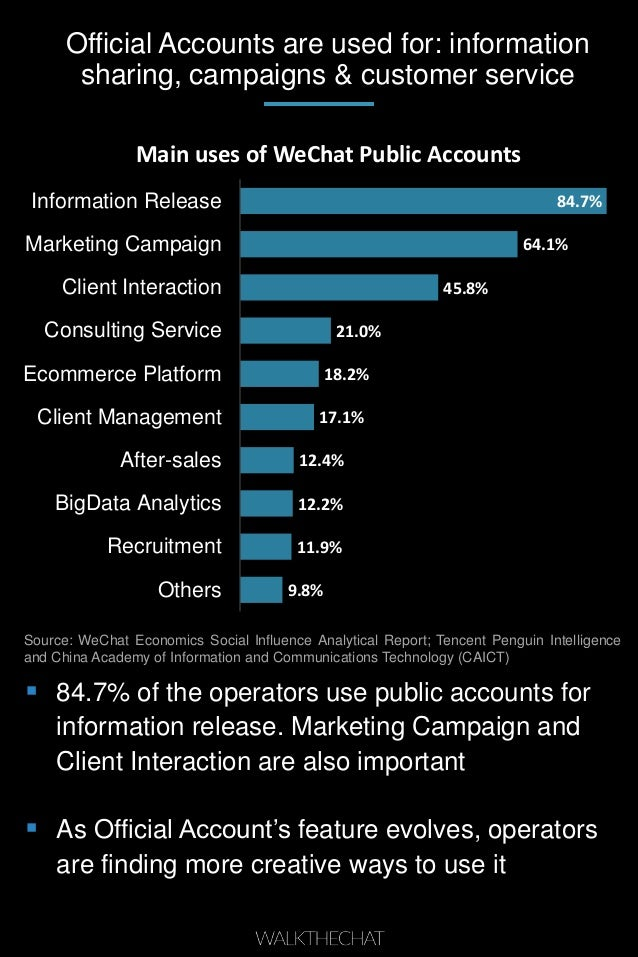 Official Accounts are used for: information sharing, campaigns & customer service 9.8% 11.9% 12.2% 12.4% 17.1% 18.2% 21.0%...