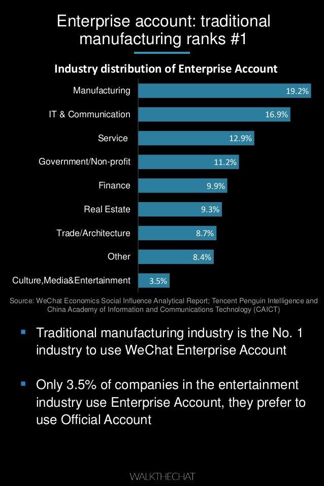 Enterprise account: traditional manufacturing ranks #1 3.5% 8.4% 8.7% 9.3% 9.9% 11.2% 12.9% 16.9% 19.2% Culture,Media&Ente...