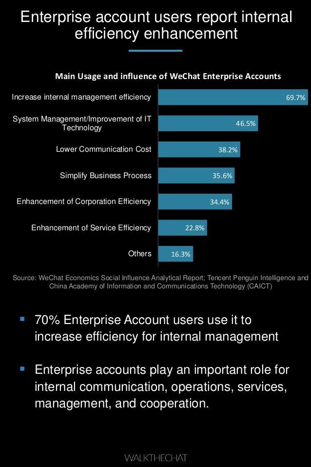 Enterprise account users report internal efficiency enhancement Source: WeChat Economics Social Influence Analytical Repor...