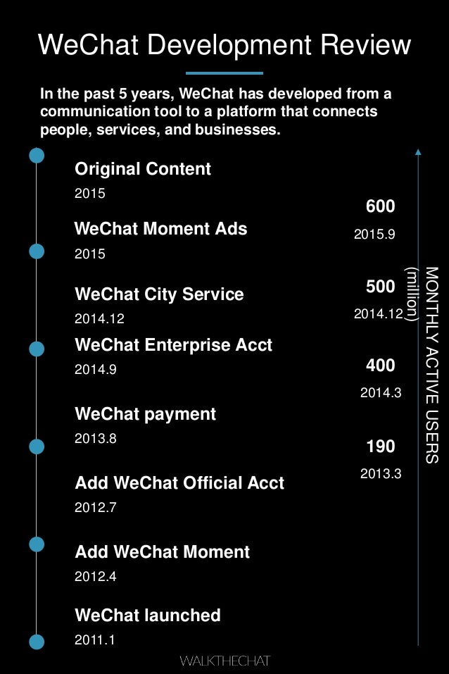 WeChat Development Review WeChat launched 2011.1 Add WeChat Moment 2012.4 Add WeChat Official Acct 2012.7 WeChat payment 2...