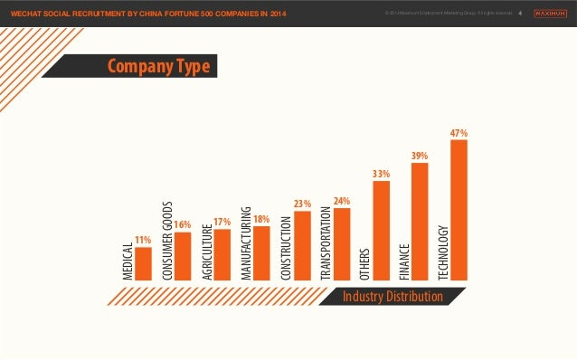 WECHAT SOCIAL RECRUITMENT BY CHINA FORTUNE 500 COMPANIES IN 2014© 2014 Maximum Employment Marketing Group. All rights rese...