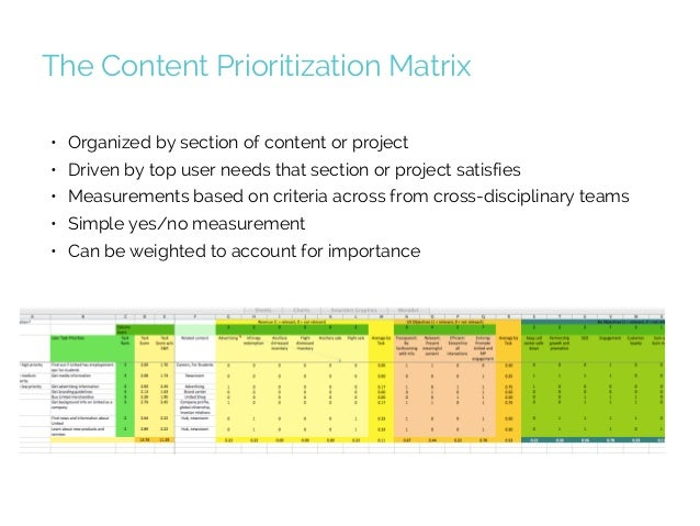 Prioritizing Content Strategy Projects So Your Users And Business Win…