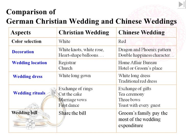 Wedding Ceremony In Modern Europe And China