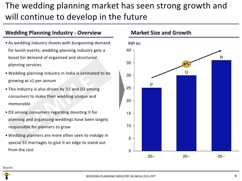 Market Research Report : Wedding Planning Industry in India 2011
