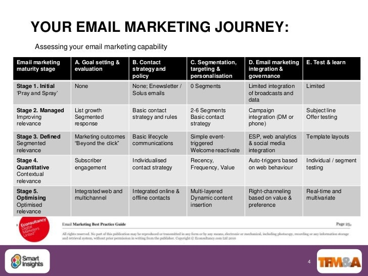Direct Marketing Theatre: Essential Email Marketing Tips for Your 201…