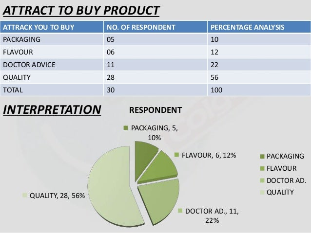 ATTRACT TO BUY PRODUCT  ATTRACK YOU TO BUY NO. OF RESPONDENT PERCENTAGE ANALYSIS  PACKAGING 05 10  FLAVOUR 06 12  DOCTOR A...