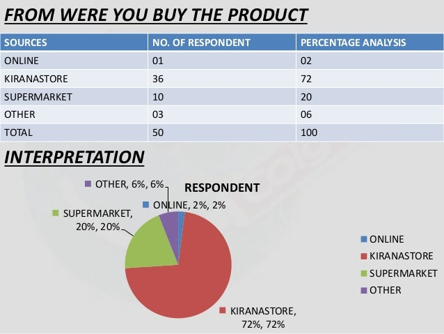 FROM WERE YOU BUY THE PRODUCT  SOURCES NO. OF RESPONDENT PERCENTAGE ANALYSIS  ONLINE 01 02  KIRANASTORE 36 72  SUPERMARKET...