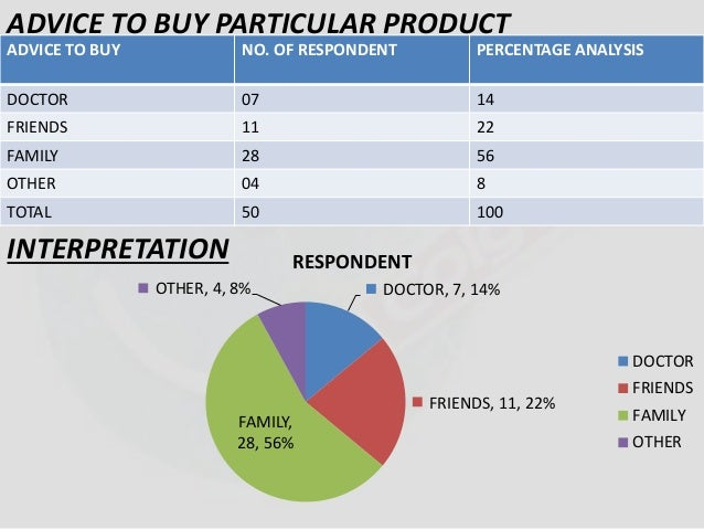 ADVICE TO BUY PARTICULAR PRODUCT  ADVICE TO BUY NO. OF RESPONDENT PERCENTAGE ANALYSIS  DOCTOR 07 14  FRIENDS 11 22  FAMILY...