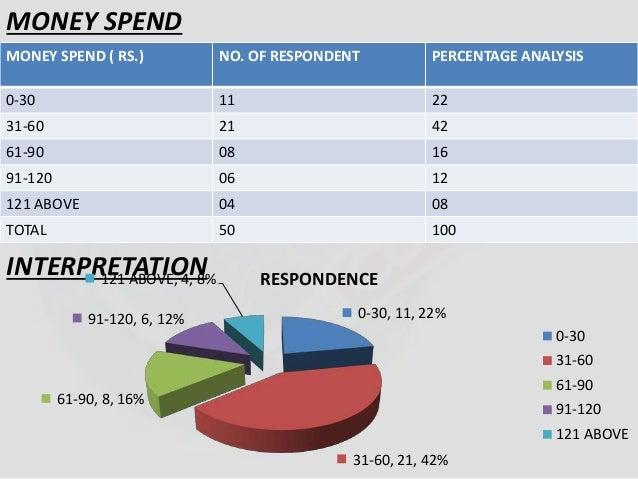 MONEY SPEND  MONEY SPEND ( RS.) NO. OF RESPONDENT PERCENTAGE ANALYSIS  0-30 11 22  31-60 21 42  61-90 08 16  91-120 06 12 ...