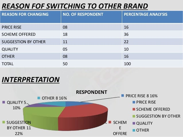 REASON FOF SWITCHING TO OTHER BRAND  REASON FOR CHANGING NO. OF RESPONDENT PERCENTAGE ANALYSIS  PRICE RISE 08 16  SCHEME O...