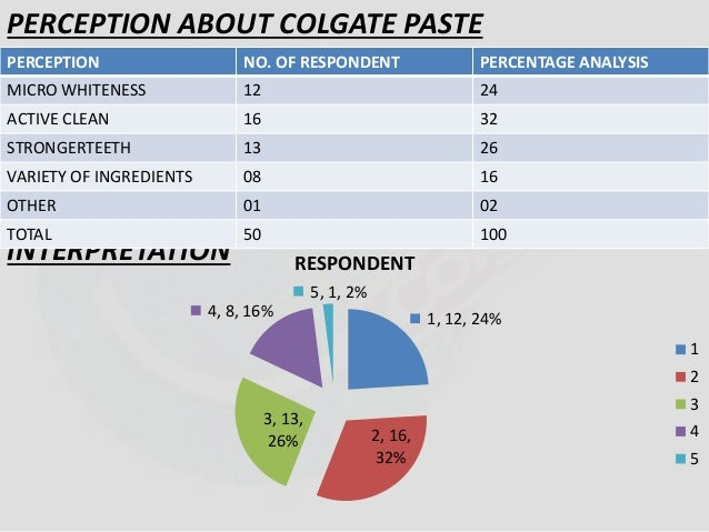 PERCEPTION ABOUT COLGATE PASTE  PERCEPTION NO. OF RESPONDENT PERCENTAGE ANALYSIS  MICRO WHITENESS 12 24  ACTIVE CLEAN 16 3...