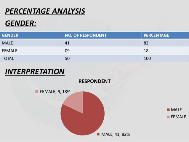 PERCENTAGE ANALYSIS  GENDER:  GENDER NO. OF RESPONDENT PERCENTAGE  MALE 41 82  FEMALE 09 18  TOTAL 50 100  INTERPRETATION ...