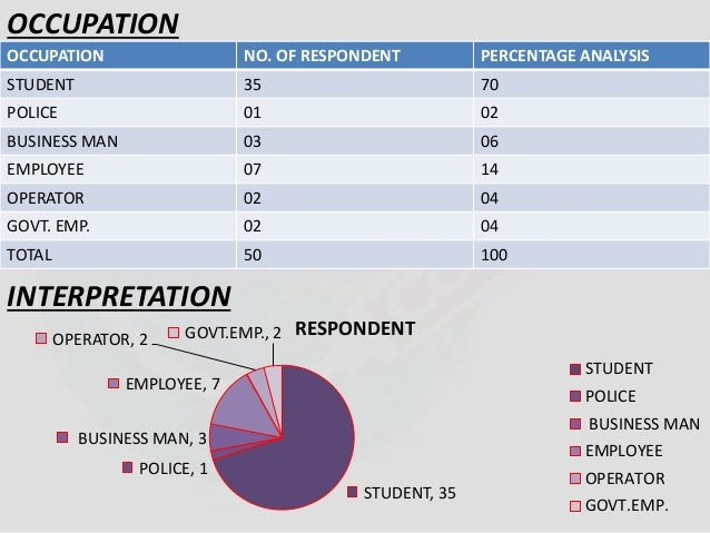 OCCUPATION  OCCUPATION NO. OF RESPONDENT PERCENTAGE ANALYSIS  STUDENT 35 70  POLICE 01 02  BUSINESS MAN 03 06  EMPLOYEE 07...