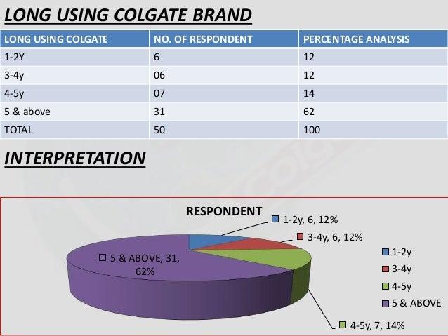 LONG USING COLGATE BRAND  LONG USING COLGATE NO. OF RESPONDENT PERCENTAGE ANALYSIS  1-2Y 6 12  3-4y 06 12  4-5y 07 14  5 &...