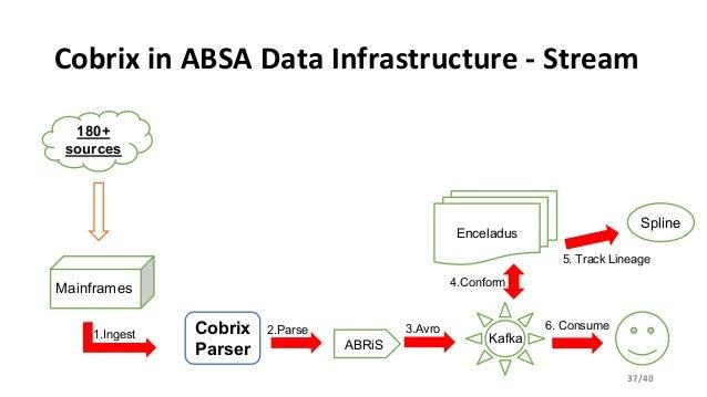 Cobrix – a COBOL Data Source for Spark